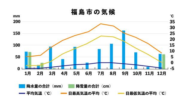 福島県気候データ